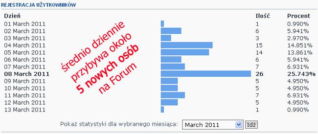 Przyrost użytkowników Forum