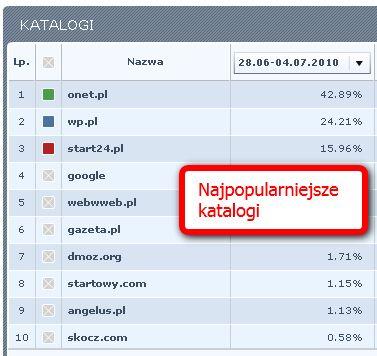 Najpopularniejsze katalogi stron według ranking.pl