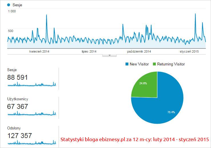 Wizyty na blogu e-biznesowym w 2014-2015