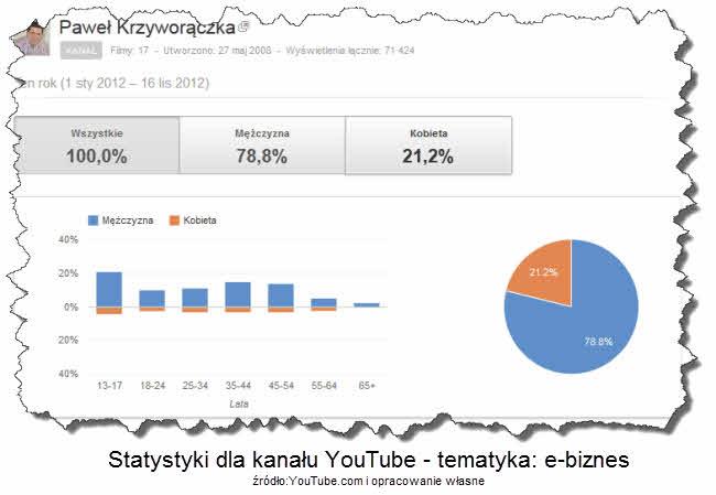 Statystyki odwiedzin na kanale YouTube