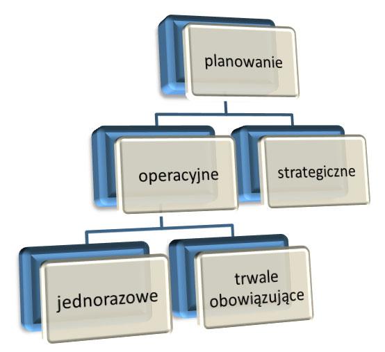 Planowanie operacyjne i strategiczne