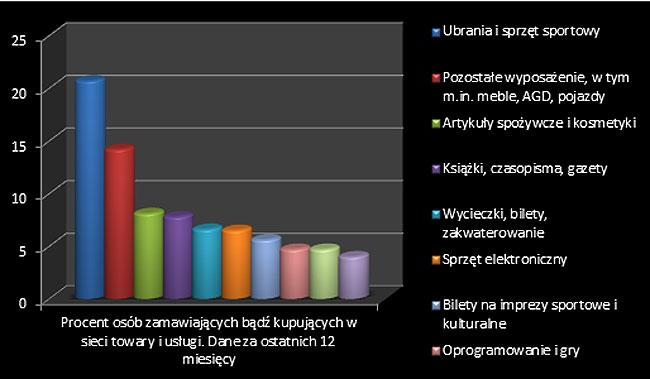 Ile procent Polaków kupuje wsieci