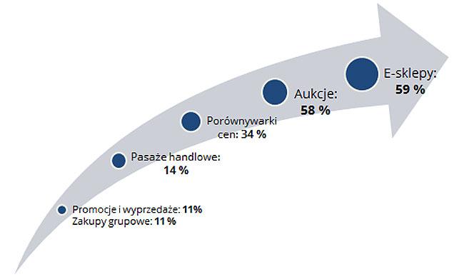Kto, ile sprzedaje w Polsce