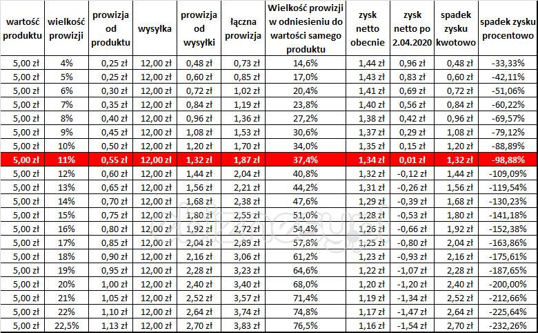 Wielkość prowizji aspadek zysków